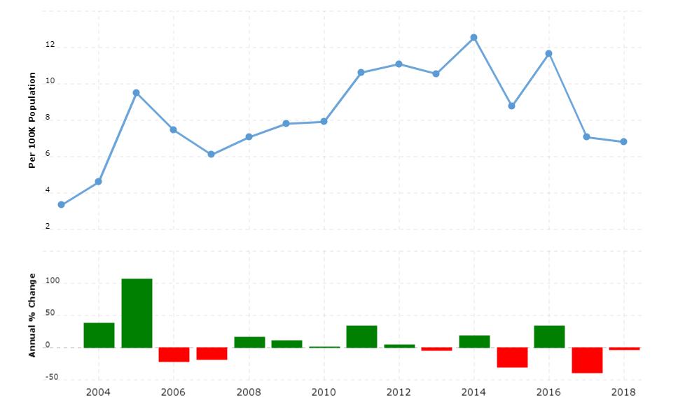 Cape Verde Crime Rate & Statistics