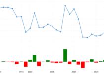 Eswatini Crime Rate & Statistics
