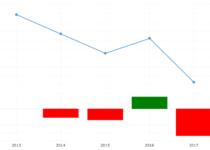 Guinea-Bissau Crime Rate & Statistics