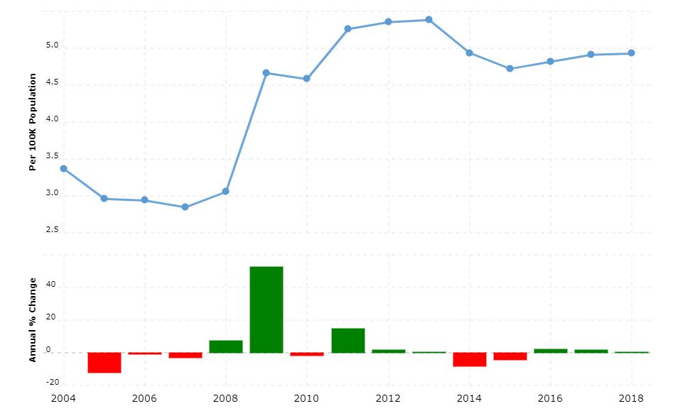 Kenya Crime Rate & Statistics