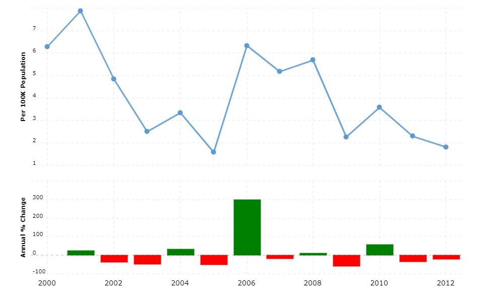 Malawi Crime Rate & Statistics