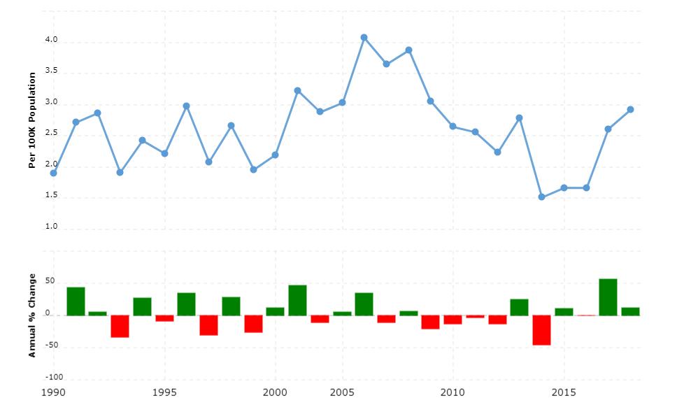 Mauritius Crime Rate & Statistics