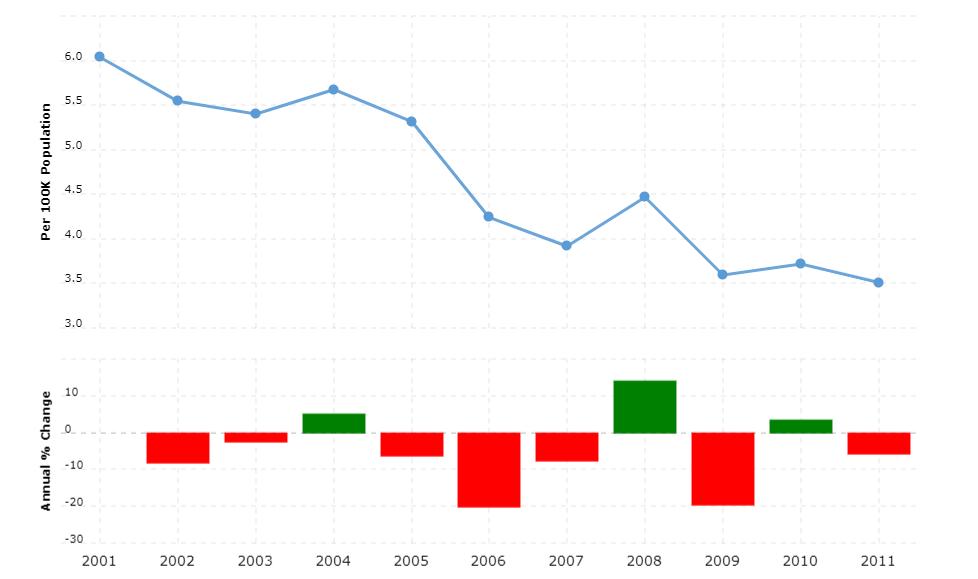 Mozambique Crime Rate & Statistics