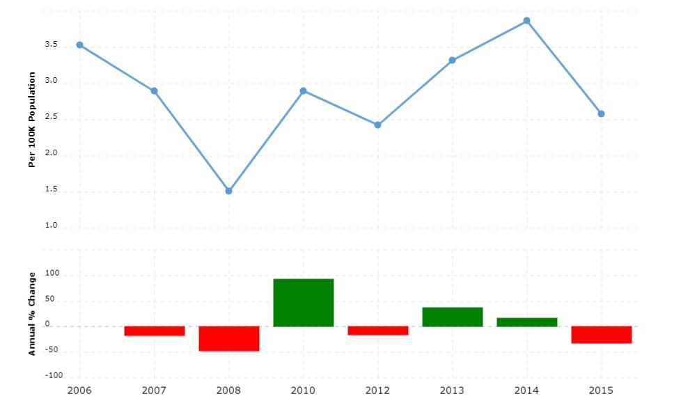 Rwanda Crime Rate & Statistics