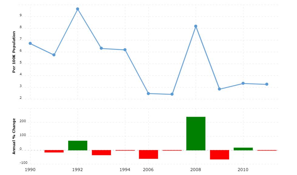 Sao Tome and Principe Crime Rate & Statistics