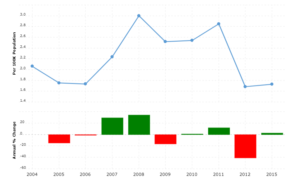 Sierra Leone Crime Rate & Statistics