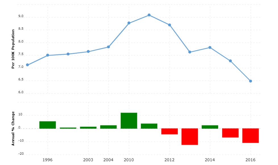 Tanzania Crime Rate & Statistics