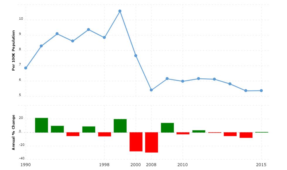 Zambia Crime Rate & Statistics